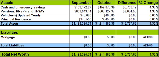 net worth retirement planning