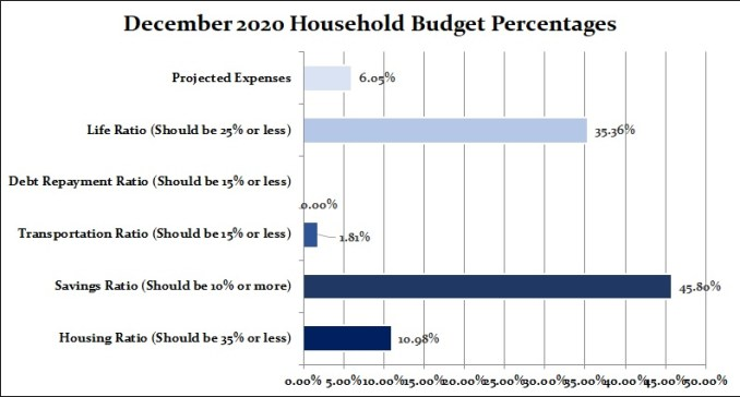 Dec 2020 final household budget
