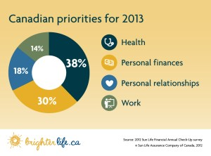 Canadian Priorities 2013 Sun Life