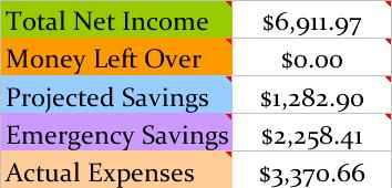 Total Net Income