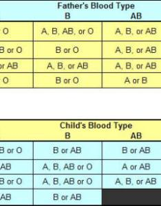 Blood type chart mother father child paternity determination also by rh canadiancrc