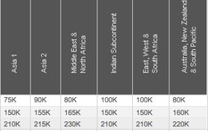 Aeroplan Changes Award Chart