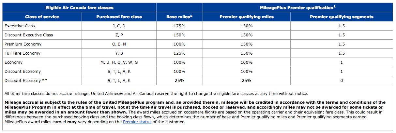 United MileagePlus Earnings