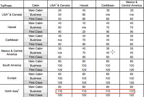 Devalued Chart Regions