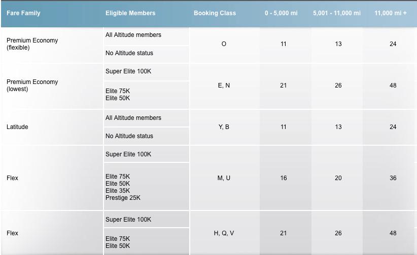 New eUpgrade Chart