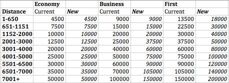 Avios New and Old Charts