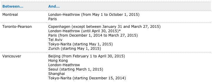 Air Canada Premium Economy Routes