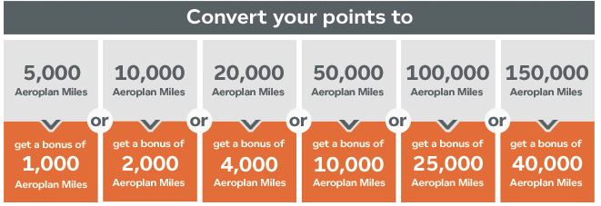 Aeroplan Transfer Promotion July 2015