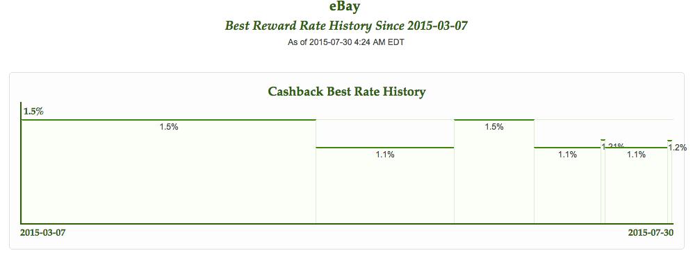eBay Cashback Portal Rebate History