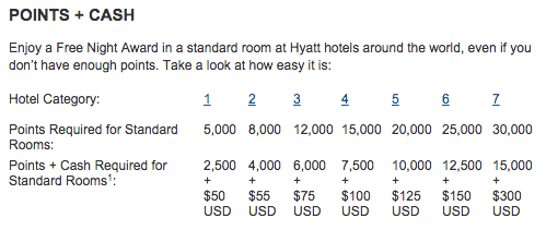 Hyatt Cash and Points