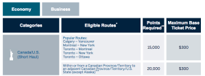 American Express Fixed Points Travel Rewards Chart - Economy