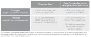 Aeroplan Change Fees