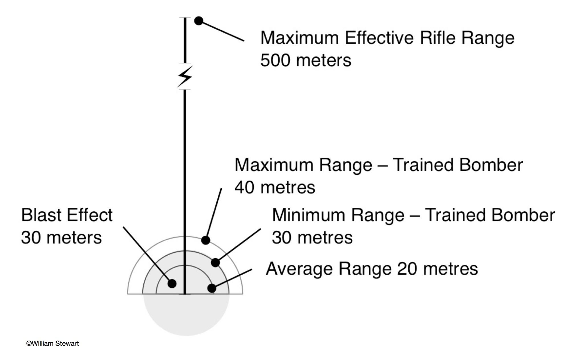 hight resolution of bombing range