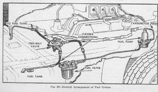 CMP Fuel System Information