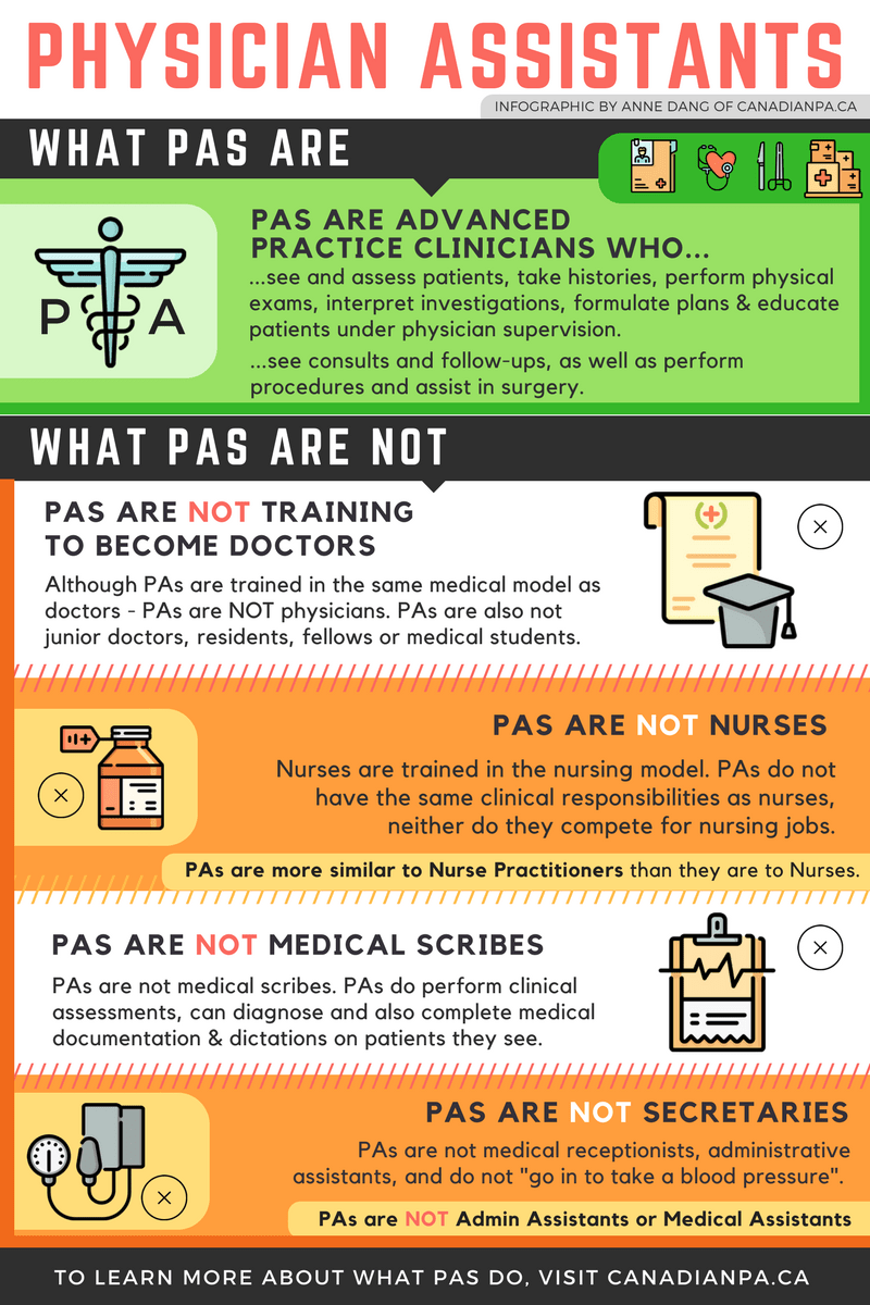What Is A Physician Assistant Canadian Pa