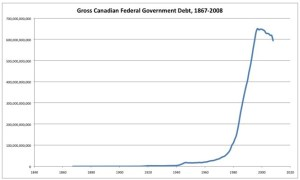 Canada's debt explosion since 1971 has fed a global system of speculation