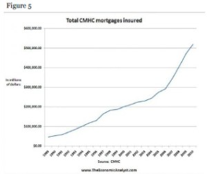 CMHC mortgages insured