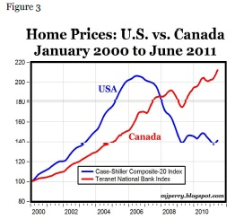 Canadian vs US home prices