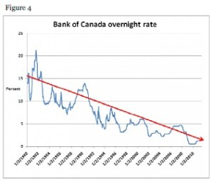 Bank of Canada overnight rates