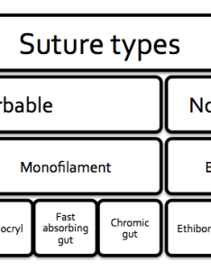 Nice threads  guide to suture choice in the ed also canadiem rh