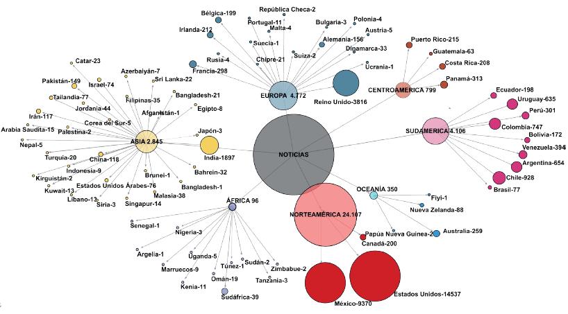 Distribución de textos periodísticos