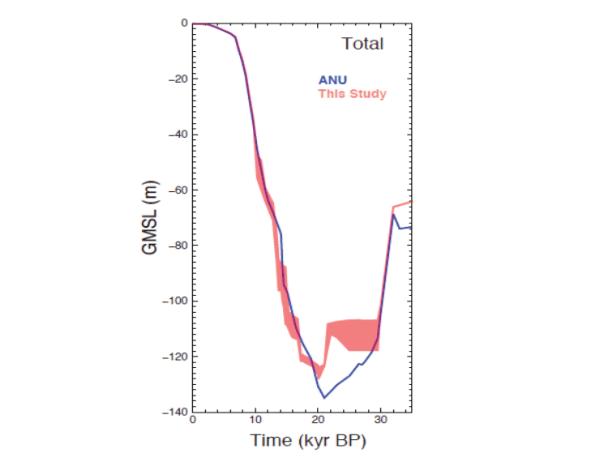 Curva de nivel del mar global en los últimos 35.000 años