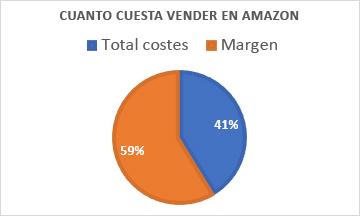 Cuanto cuesta vender en Amazon - aranceles y puertos