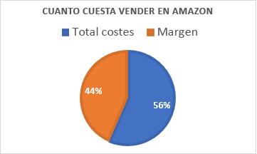 Coste 5 - Cuanto cuesta vender en Amazon - comision amazon