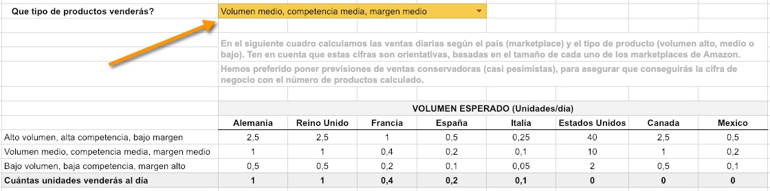 Vender productos en Amazon - Volumenes de venta previstos - Calculadora