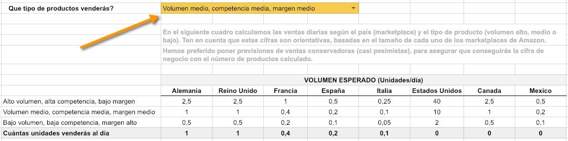 Vender productos en Amazon - Volumenes de venta previstos - Calculadora