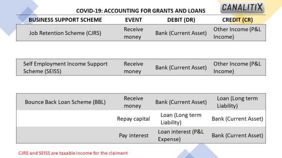 COVID-19: Accounting for grants and loans