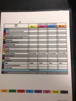 food self list