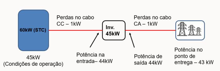 Figura 8 Um sistema fotovoltaico hipotético com 60 kWp de módulos fotovoltaicos e inversor de 45 kW.