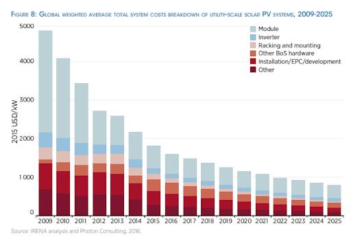 Figura 4 Projeção global da queda anual dos custos dos sistemas fotovoltaicos