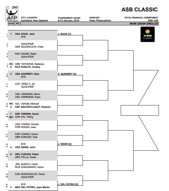 Cuadro del ATP 250 Auckland 2017