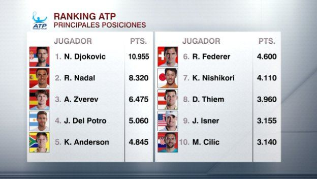Ranking ATP tras el Open de Australia 2019