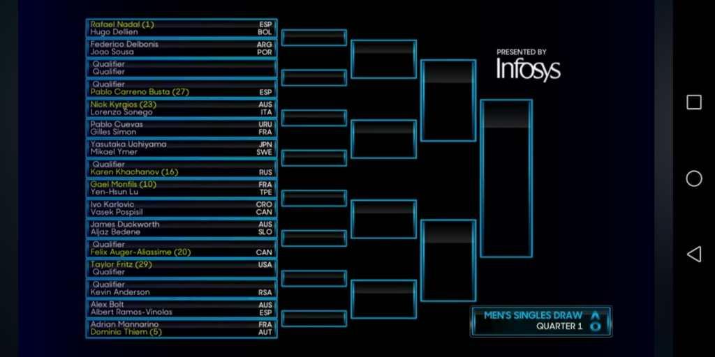 Cuadro Australian Open 2020