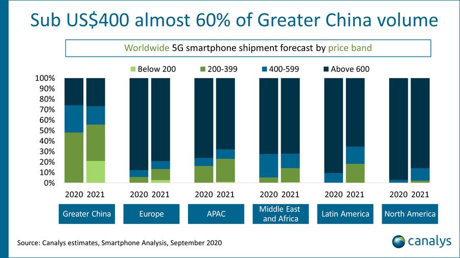 Canalys,2020年9月全球5G智能手機出貨量預測