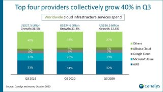 Canalys Cloud market share Q320