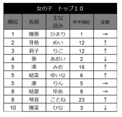 女の子の人気の名前トップ10
