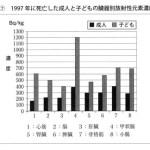 福島で膵臓がんの死亡率が増加