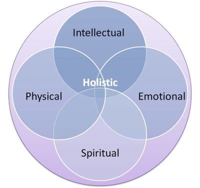 LOCATE HOLISTIC HEALTHCARE