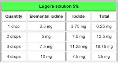 Iodine dosage chart