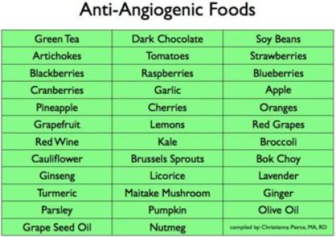 anti-angiogenic diet and foods