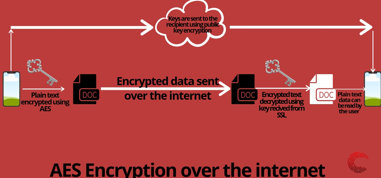 Aes_encryption-102   Candid.Technology