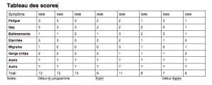 Tableau des scores pour suivre l'évolution des symptômes dus au candida