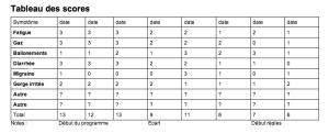 Tableau des scores : permet de suivre l'évolution des symptômes liés au candida