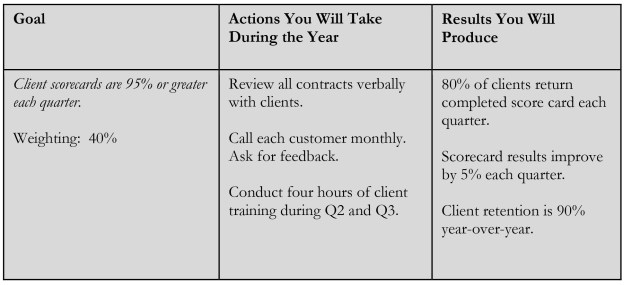 Write Your Own Goals & Take Control of Your Performance Review