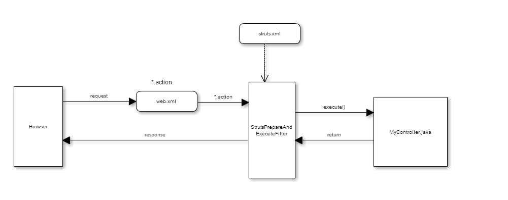 mvc struts architecture diagram 1965 mustang ignition coil wiring 2 and application flow comments