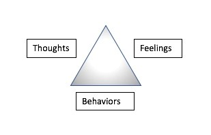 Cognitive Triangle used to conquer anxiety & overcome laziness with self-discipline.
